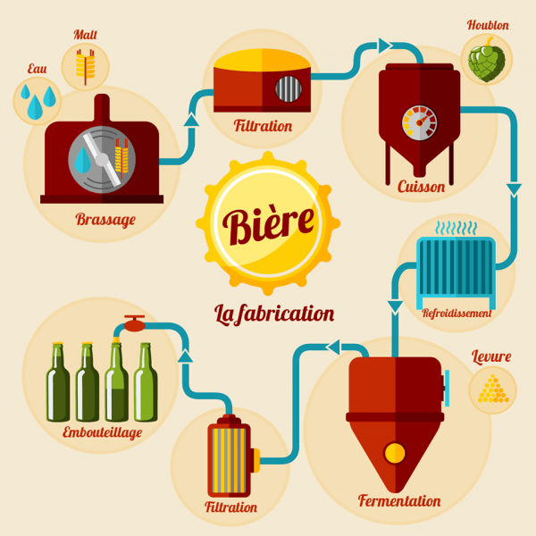 Processus de fabrication de la bière